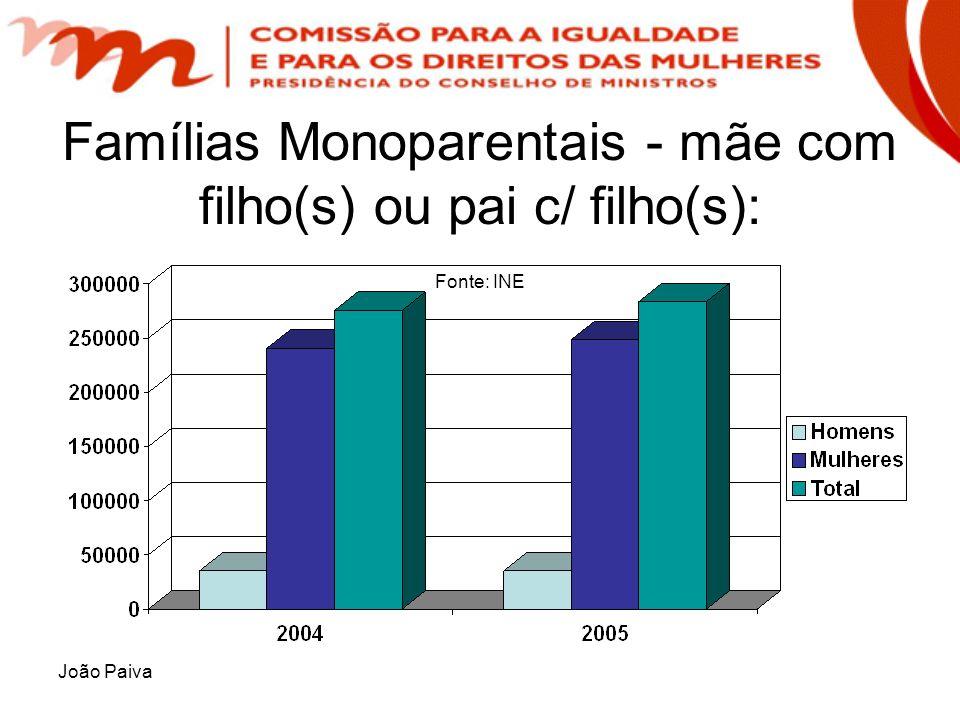 João Paiva Famílias Monoparentais - mãe com filho(s) ou pai c/ filho(s): Fonte: INE