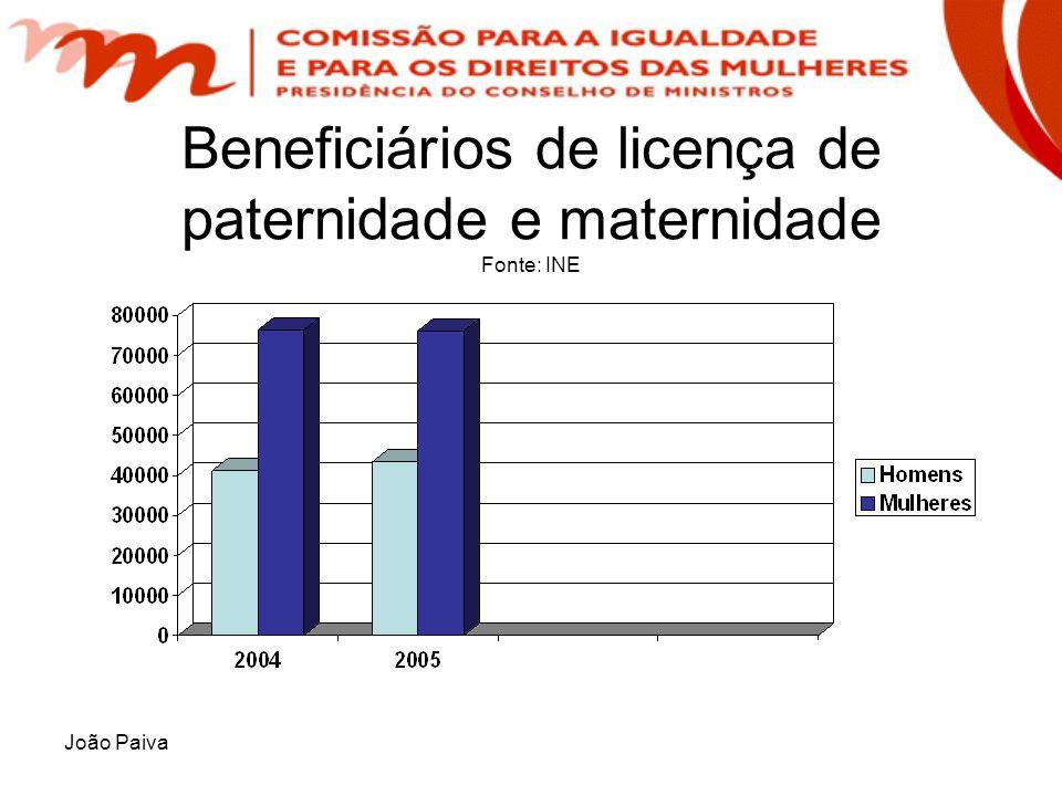João Paiva Beneficiários de licença de paternidade e maternidade Fonte: INE