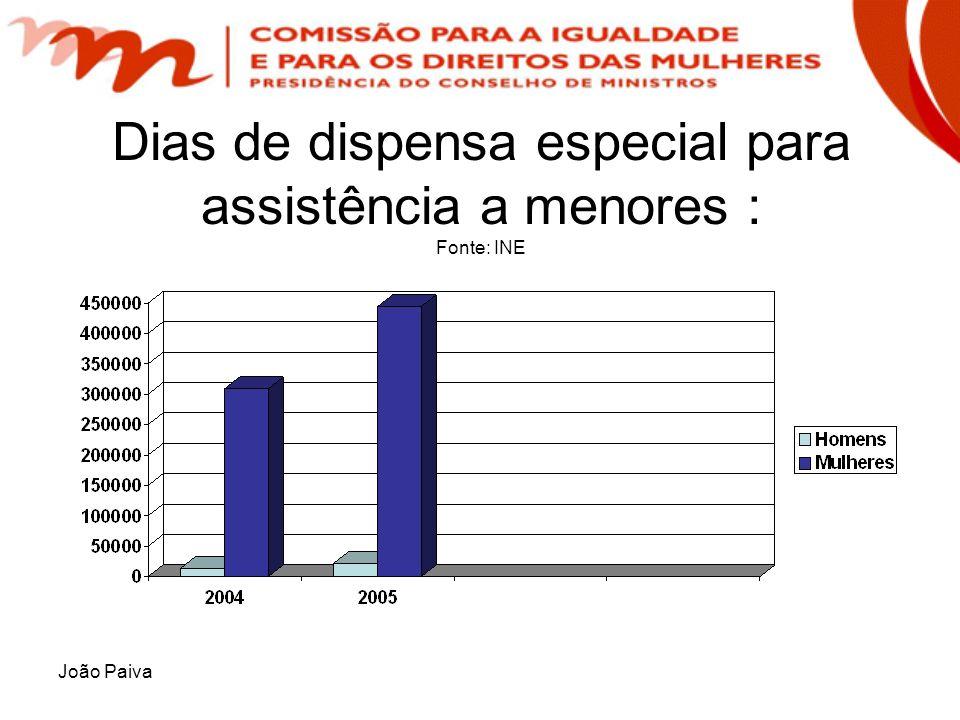 João Paiva Dias de dispensa especial para assistência a menores : Fonte: INE