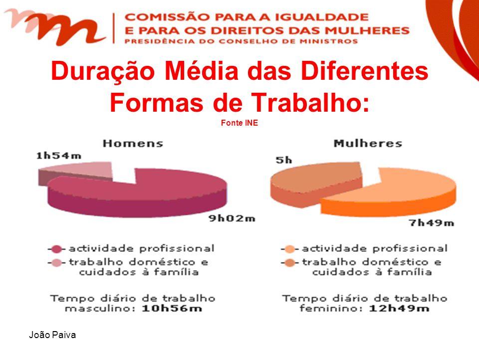 João Paiva Duração Média das Diferentes Formas de Trabalho: Fonte INE