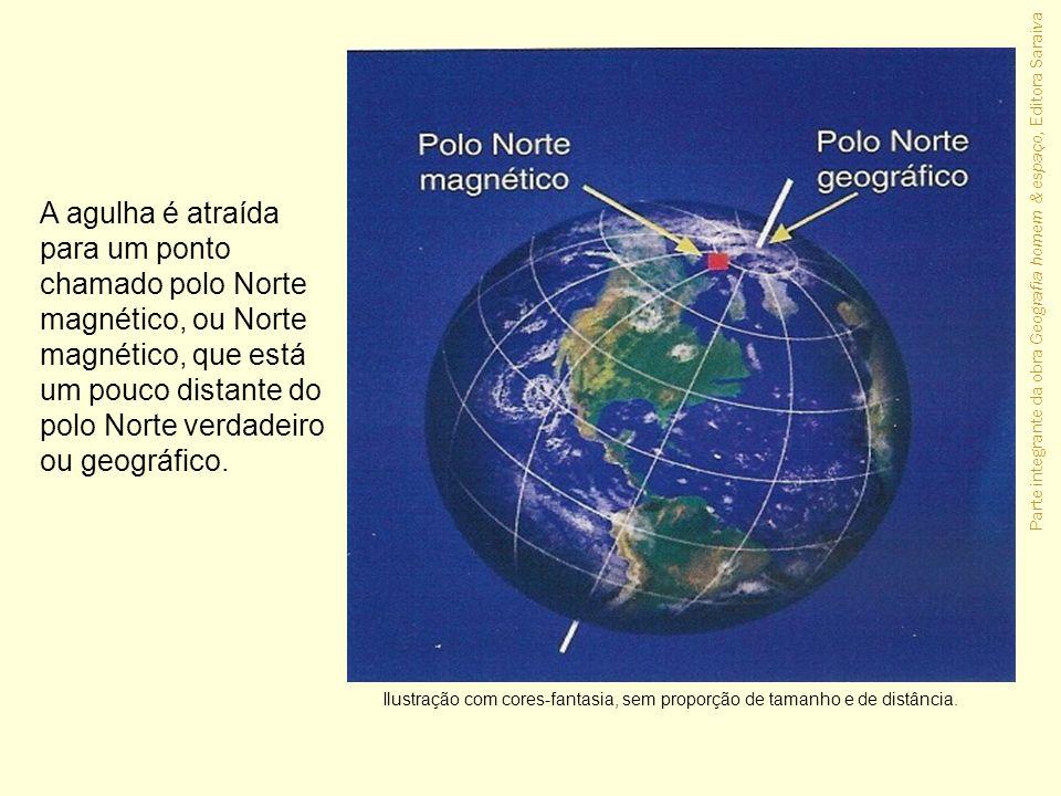 Parte integrante da obra Geografia homem & espaço, Editora Saraiva A agulha é atraída para um ponto chamado polo Norte magnético, ou Norte magnético,