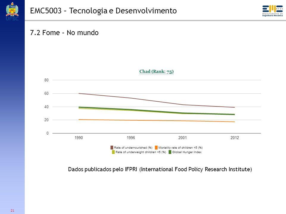21 7.2 Fome – No mundo Dados publicados pelo IFPRI (International Food Policy Research Institute) EMC5003 – Tecnologia e Desenvolvimento