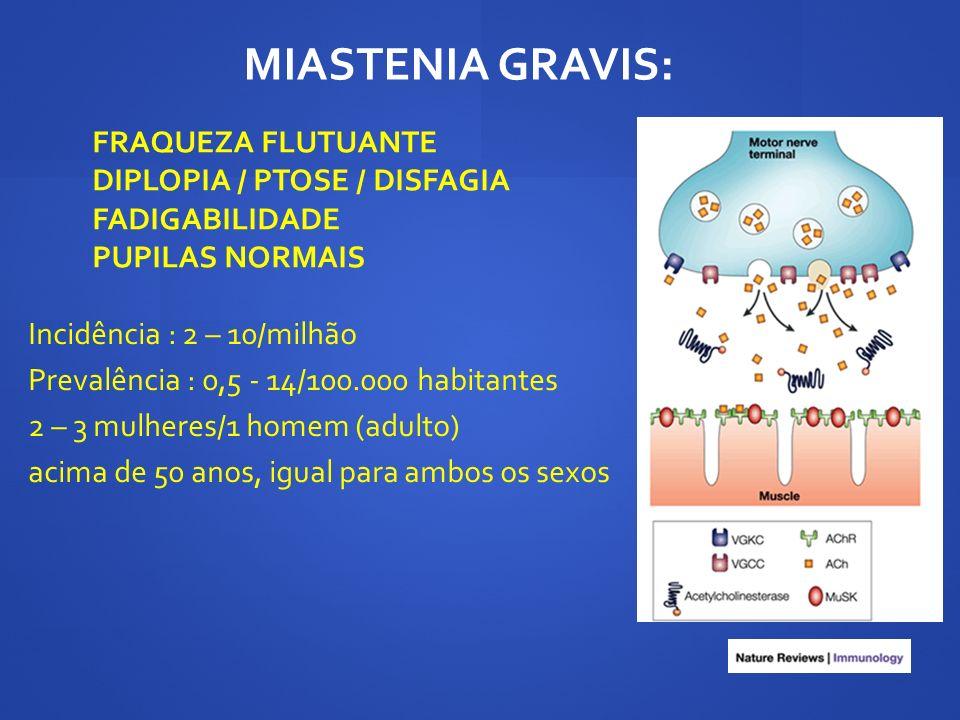 FRAQUEZA FLUTUANTE DIPLOPIA / PTOSE / DISFAGIA FADIGABILIDADE PUPILAS NORMAIS MIASTENIA GRAVIS: Incidência : 2 – 10/milhão Prevalência : 0,5 - 14/100.