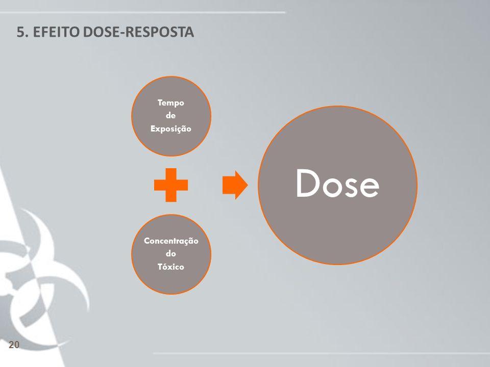 5. EFEITO DOSE-RESPOSTA Tempo de Exposição Concentração do Tóxico Dose 20