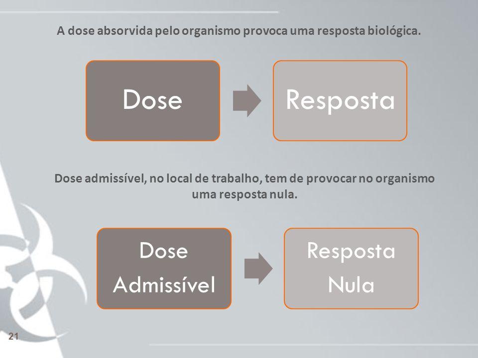 A dose absorvida pelo organismo provoca uma resposta biológica. DoseResposta Dose admissível, no local de trabalho, tem de provocar no organismo uma r