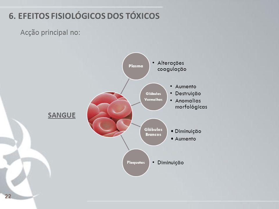 6. EFEITOS FISIOLÓGICOS DOS TÓXICOS Plasma Alterações coagulação Glóbulos Vermelhos Aumento Destruição Anomalias morfológicas Glóbulos Brancos Plaquet