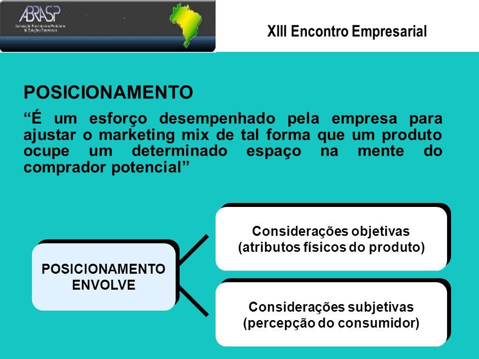 Xlll Encontro Empresarial GERÊNCIA DE MARKETING de Oportunidades de Mercado Avaliação de Oportunidades de Mercado Avaliação de Capacidades e da Empresa Avaliação de Capacidades e Recursos da Empresa Implementação e do Programa de Implementação e Controle do Programa de Marketing Determinação das Ofertas da Empresa SeleçãodoGrupo-AlvoSeleçãodoGrupo-Alvo Avaliação das Competitivas Avaliação das Ofertas Competitivas Determinação do de Produto Determinação do Composto de Produto Determinação de Preço Determinação de Preço Determinação do Composto de Distribuição Determinação do de Comunicação Determinação do Composto de Comunicação Posicionamento Posicionamento do Produto Posicionamento Posicionamento do Produto