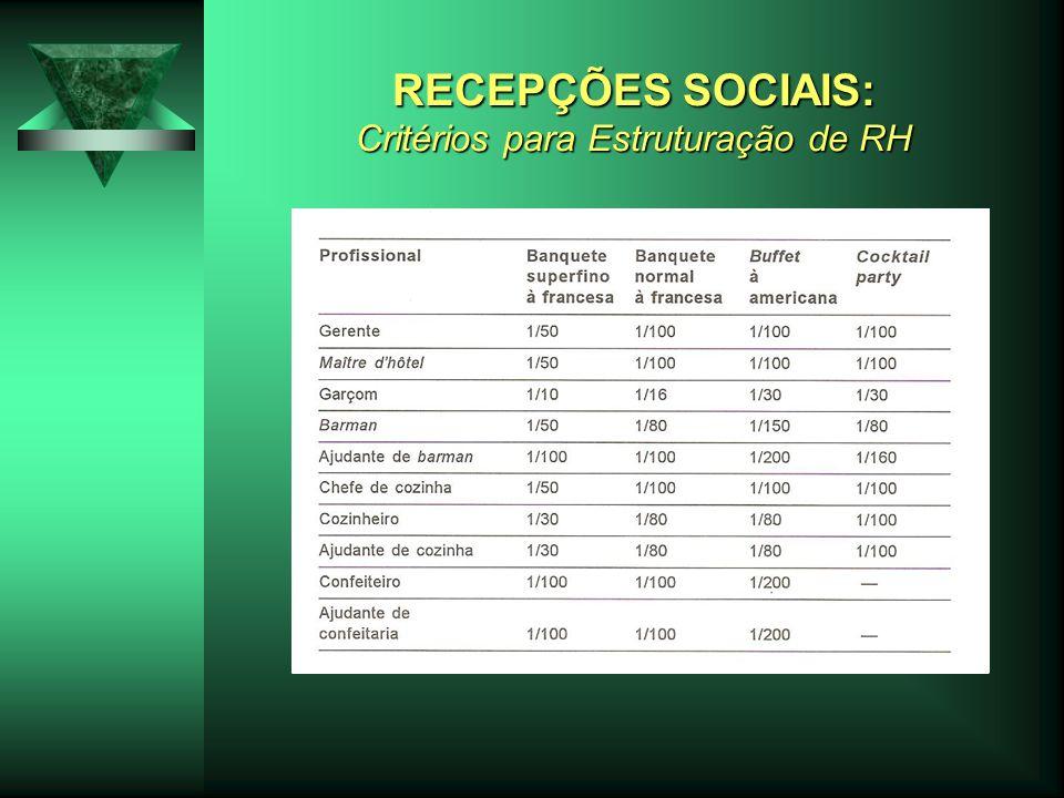 RECEPÇÕES SOCIAIS: Critérios para Estruturação de RH
