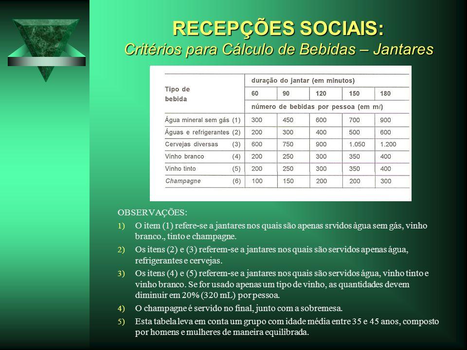 RECEPÇÕES SOCIAIS: Critérios para Cálculo de Bebidas – Jantares OBSERVAÇÕES: 1) O item (1) refere-se a jantares nos quais são apenas srvidos àgua sem
