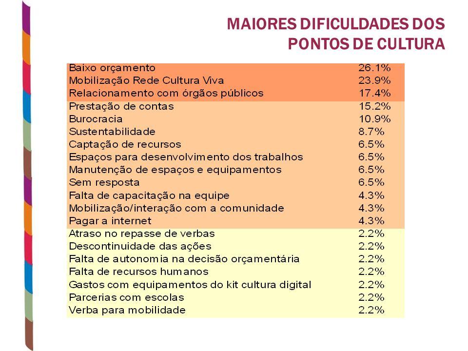 MAIORES DIFICULDADES DOS PONTOS DE CULTURA
