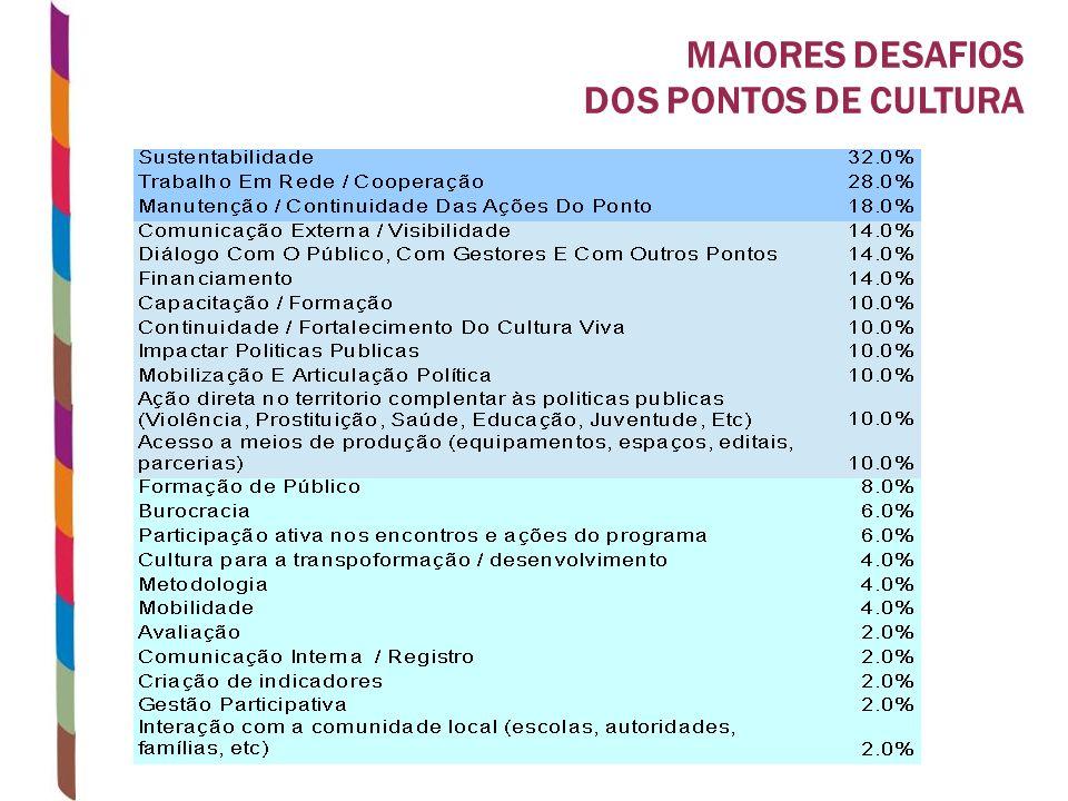 MAIORES DESAFIOS DOS PONTOS DE CULTURA