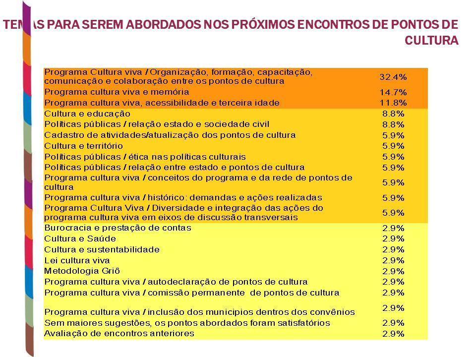 TEMAS PARA SEREM ABORDADOS NOS PRÓXIMOS ENCONTROS DE PONTOS DE CULTURA