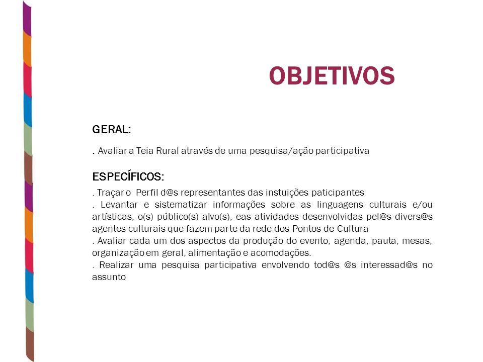 OBJETIVOS GERAL:. Avaliar a Teia Rural através de uma pesquisa/ação participativa ESPECÍFICOS:. Traçar o Perfil d@s representantes das instuições pati