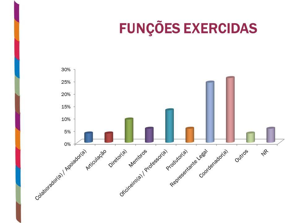 FUNÇÕES EXERCIDAS