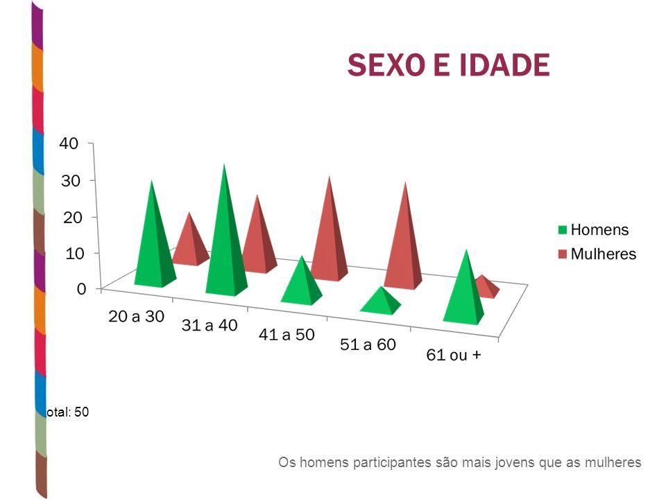 SEXO E IDADE Total: 50 Os homens participantes são mais jovens que as mulheres