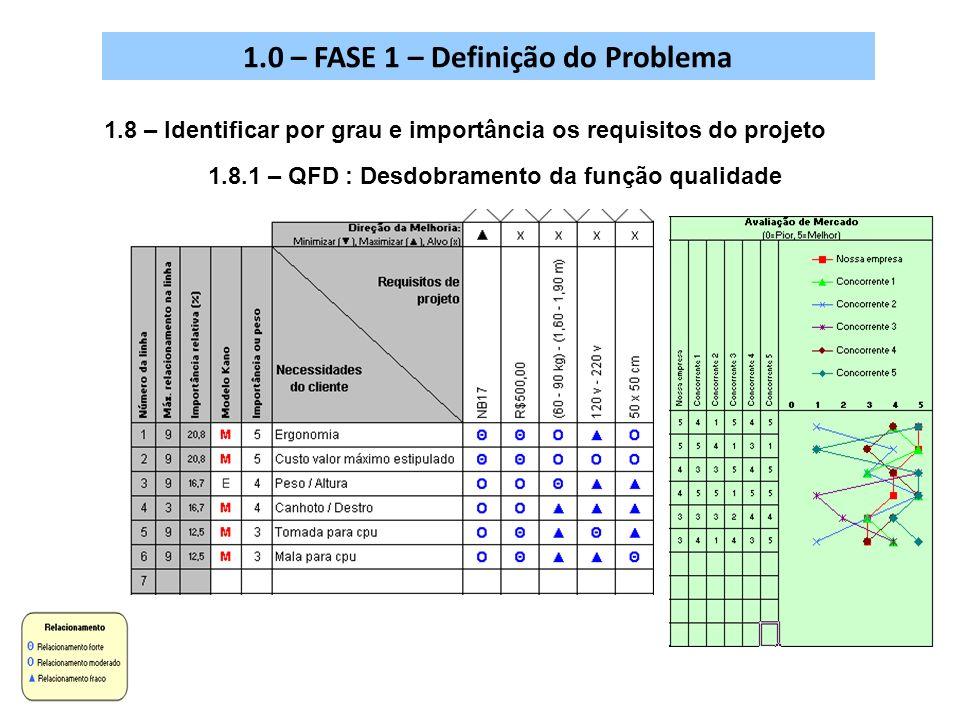 1.8 – Identificar por grau e importância os requisitos do projeto 1.8.1 – QFD : Desdobramento da função qualidade 1.0 – FASE 1 – Definição do Problema