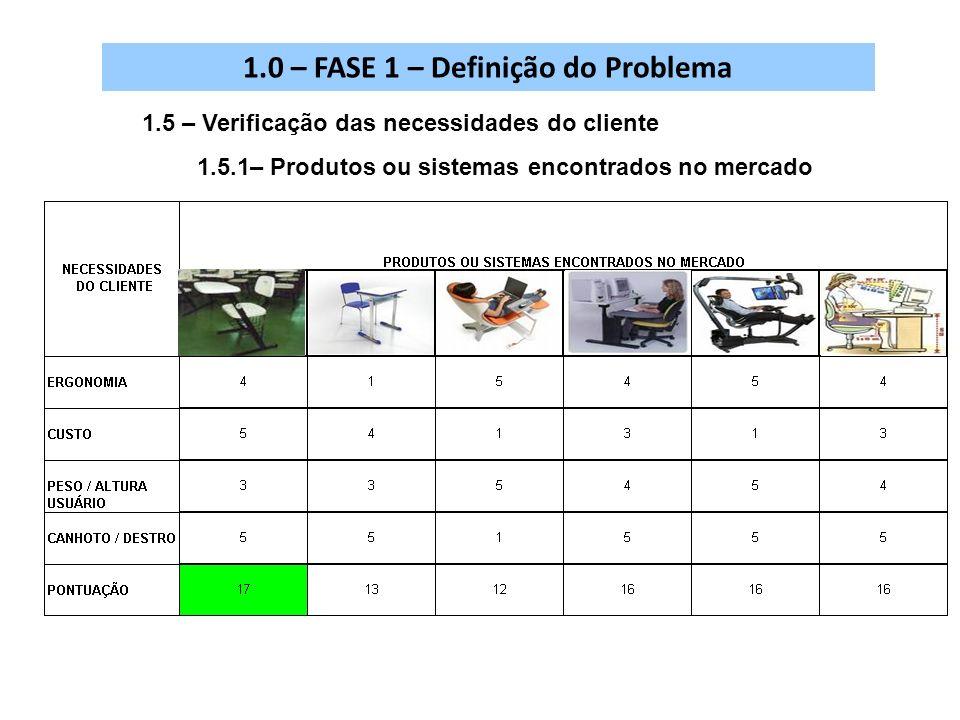 1.5 – Verificação das necessidades do cliente 1.5.1– Produtos ou sistemas encontrados no mercado 1.0 – FASE 1 – Definição do Problema