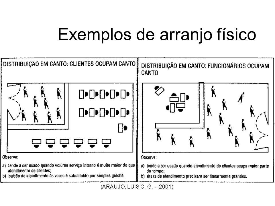 Exemplos de arranjo físico (ARAUJO, LUIS C. G. - 2001)
