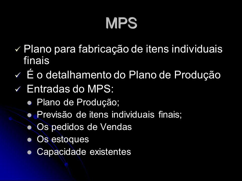 MPS Forma o elo entre o Planejamento da Produção e o que a produção realmente realizará É a base para cálculo de capacidade e dos recursos necessários MPS orienta o MPR (Material Requirements Plan) MPS trabalha com itens finais É um plano para o que deve ser produzido e quando produzi-lo.