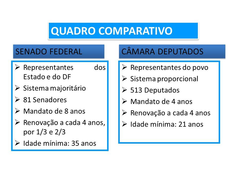 FUNCIONAMENTO PARLAMENTAR (arts.57 a 59, CF) 1.LEGISLATURA (art.