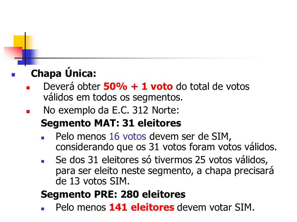 Chapa Única: Deverá obter 50% + 1 voto do total de votos válidos em todos os segmentos. No exemplo da E.C. 312 Norte: Segmento MAT: 31 eleitores Pelo