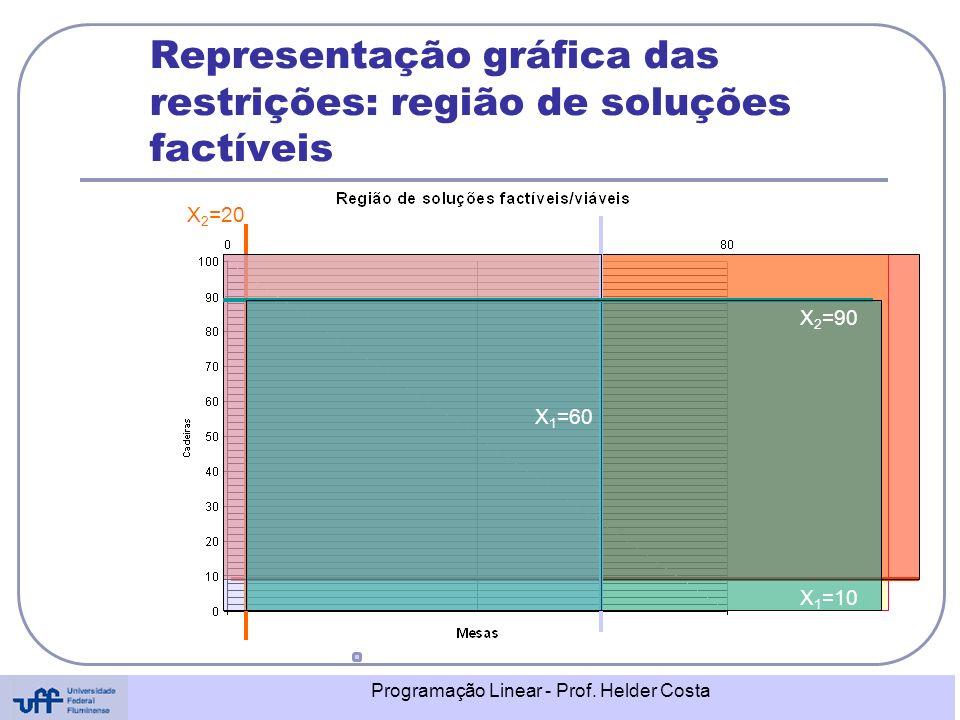 Programação Linear - Prof. Helder Costa Representação gráfica das restrições: região de soluções factíveis X 2 =20 X 1 =10 X 1 =60 X 2 =90