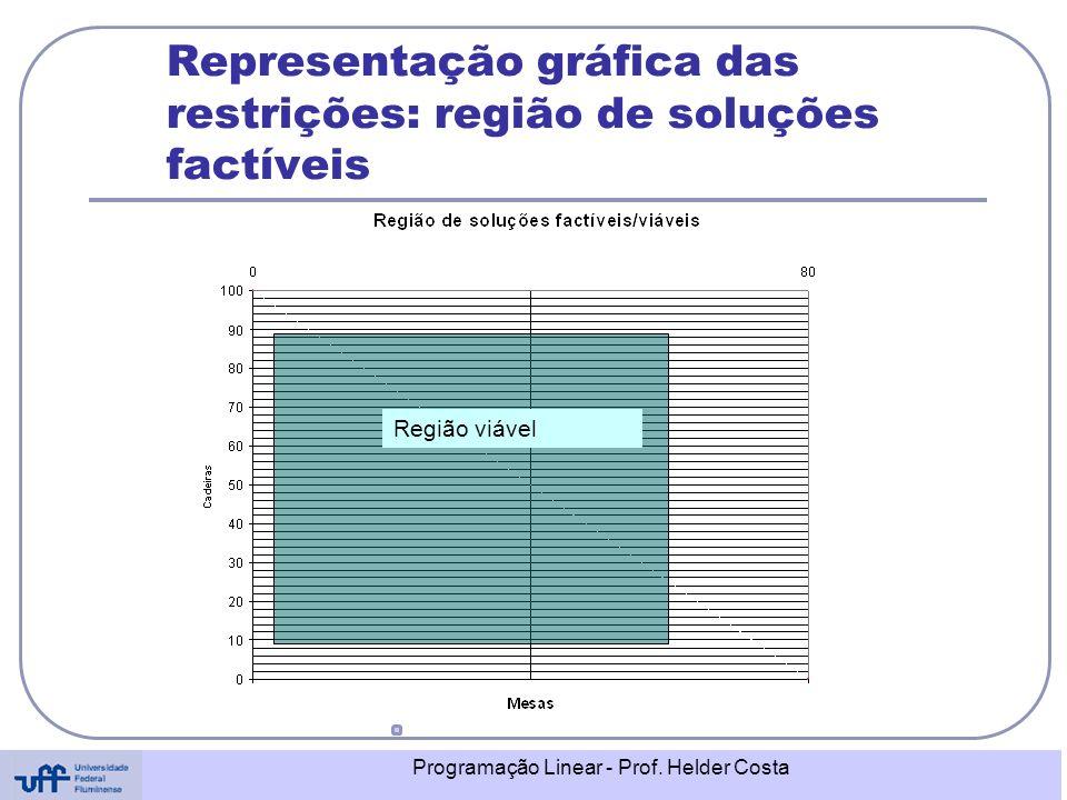 Programação Linear - Prof. Helder Costa Representação gráfica das restrições: região de soluções factíveis Região viável