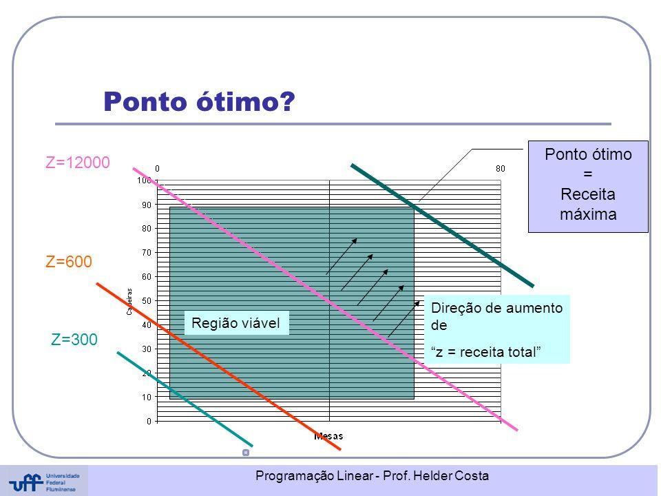 Programação Linear - Prof. Helder Costa Ponto ótimo? Região viável Z=12000 Z=600 Z=300 Direção de aumento de z = receita total Ponto ótimo = Receita m