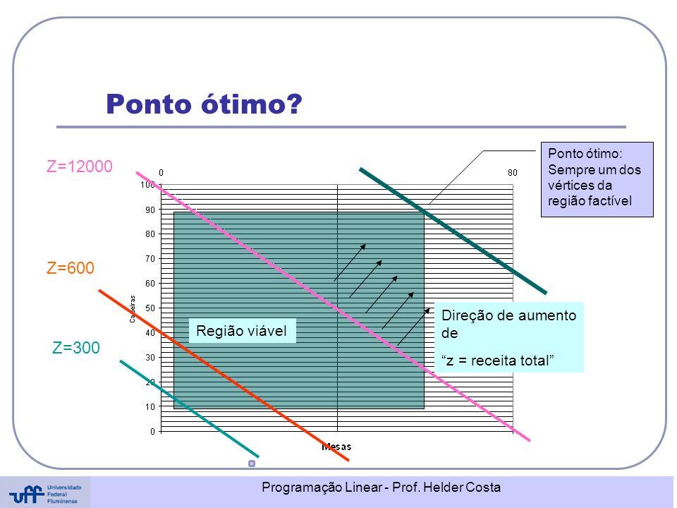 Programação Linear - Prof. Helder Costa Ponto ótimo? Região viável Z=12000 Z=600 Z=300 Direção de aumento de z = receita total Ponto ótimo: Sempre um