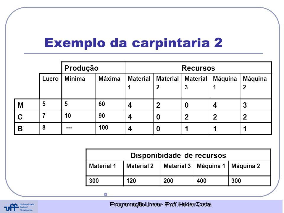 Programação Linear - Prof. Helder Costa Exemplo da carpintaria 2 Disponibidade de recursos Material 1Material 2Material 3Máquina 1Máquina 2 3001202004
