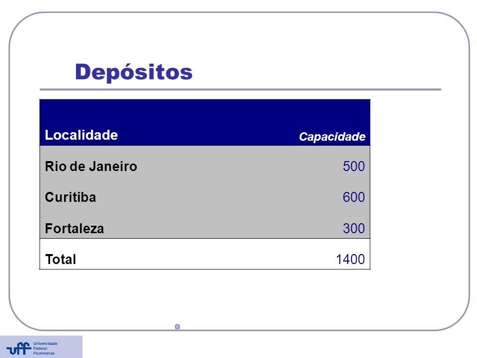 Depósitos Localidade Capacidade Rio de Janeiro500 Curitiba600 Fortaleza300 Total1400