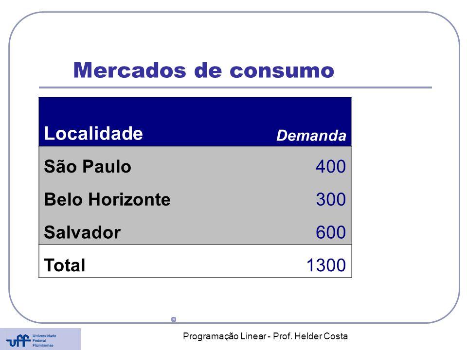 Programação Linear - Prof. Helder Costa Mercados de consumo Localidade Demanda São Paulo400 Belo Horizonte300 Salvador600 Total1300