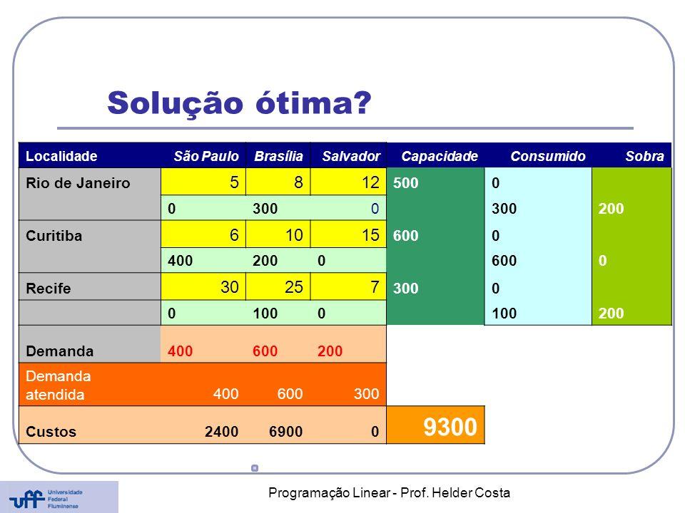 Solução ótima? LocalidadeSão PauloBrasíliaSalvadorCapacidadeConsumidoSobra Rio de Janeiro 5812 5000 03000 200 Curitiba 61015 6000 4002000 6000 Recife
