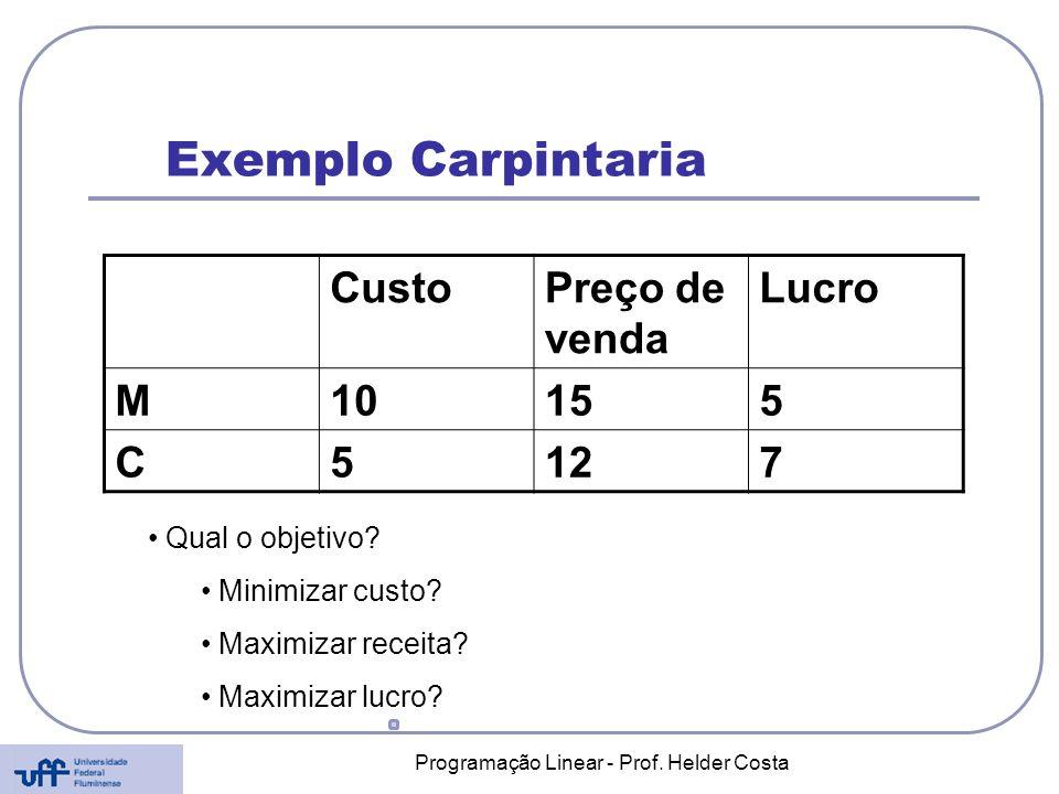 Programação Linear - Prof. Helder Costa Exemplo Carpintaria CustoPreço de venda Lucro M10155 C5127 Qual o objetivo? Minimizar custo? Maximizar receita