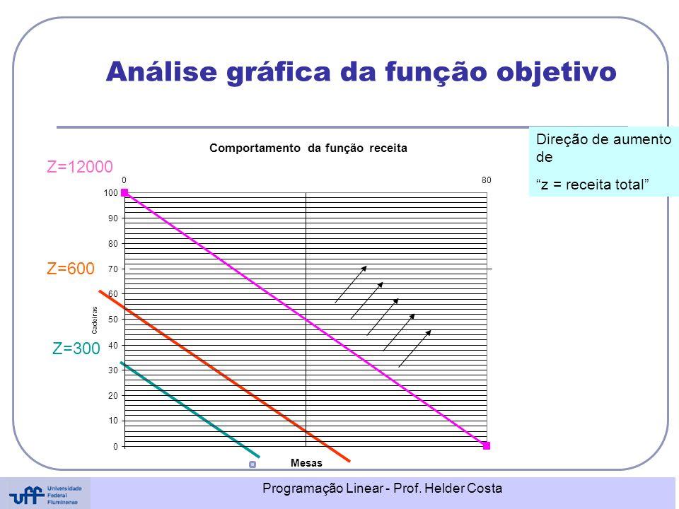 Programação Linear - Prof. Helder Costa Análise gráfica da função objetivo Z=12000 Z=600 Z=300 Direção de aumento de z = receita total Comportamento d