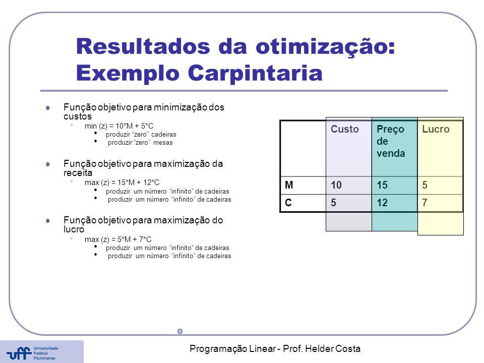 Programação Linear - Prof. Helder Costa Resultados da otimização: Exemplo Carpintaria Função objetivo para minimização dos custos min (z) = 10*M + 5*C