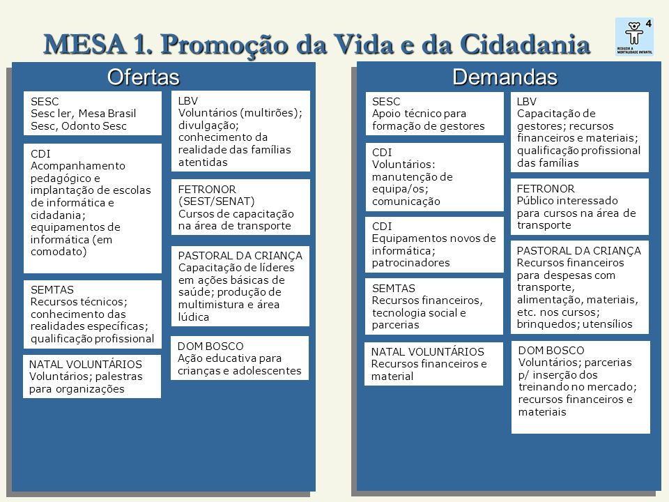Demandas Ofertas MESA 1.