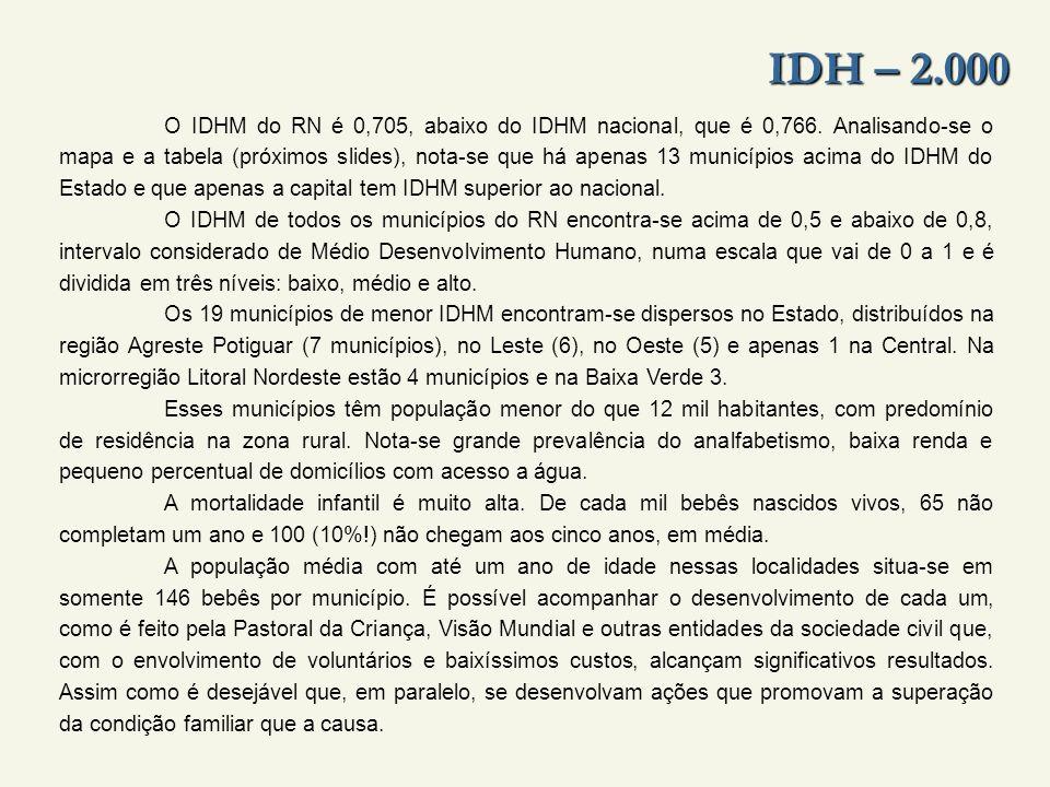 IDH – 2.000 O IDHM do RN é 0,705, abaixo do IDHM nacional, que é 0,766.