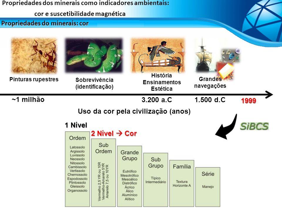 Propriedades dos minerais como indicadores ambientais: cor e suscetibilidade magnética Propriedades do minerais: cor Uso da cor pela civilização (anos
