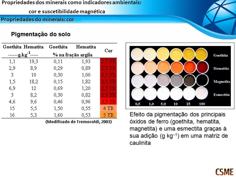 Propriedades dos minerais como indicadores ambientais: cor e suscetibilidade magnética Propriedades do minerais: cor Pigmentação do solo Efeito da pig