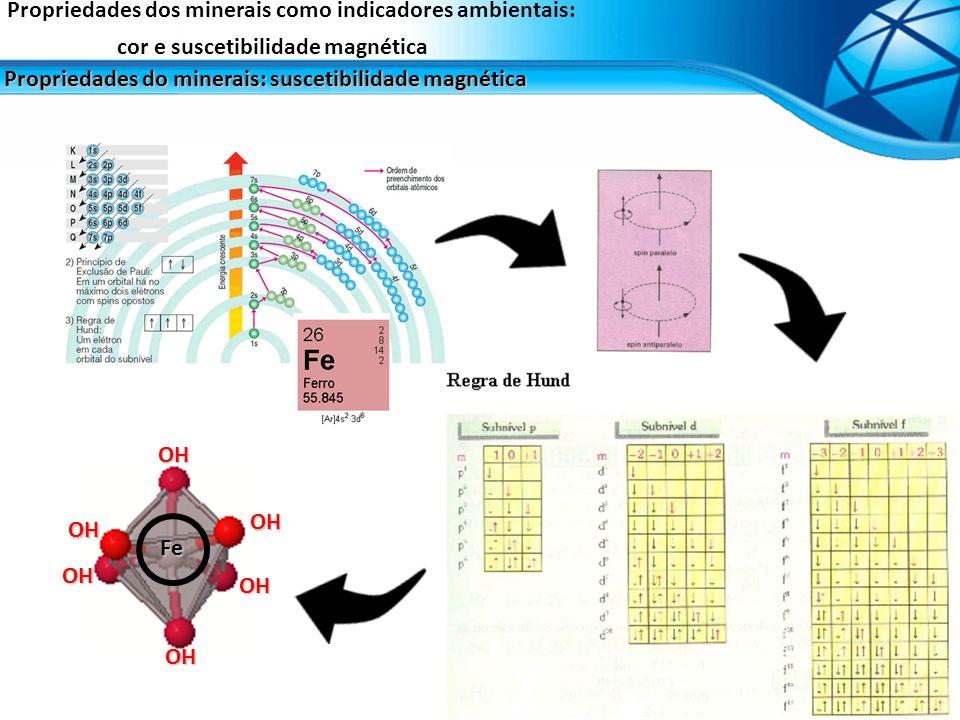 Propriedades dos minerais como indicadores ambientais: cor e suscetibilidade magnética Propriedades do minerais: suscetibilidade magnética FeOHOH OH O
