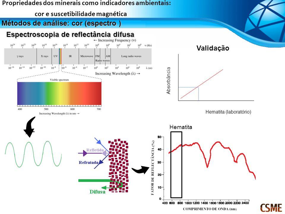 Hematita Propriedades dos minerais como indicadores ambientais: cor e suscetibilidade magnética Métodos de análise: cor (espectro ) Absorbância Hemati