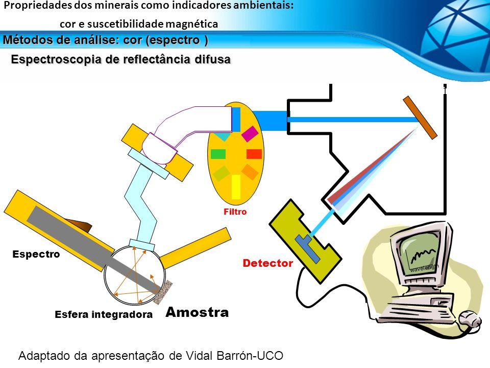Filtro Cosine receptor Holographic Grating Monochromator Grating Detector wavelength Espectro Amostra Esfera integradora Propriedades dos minerais com