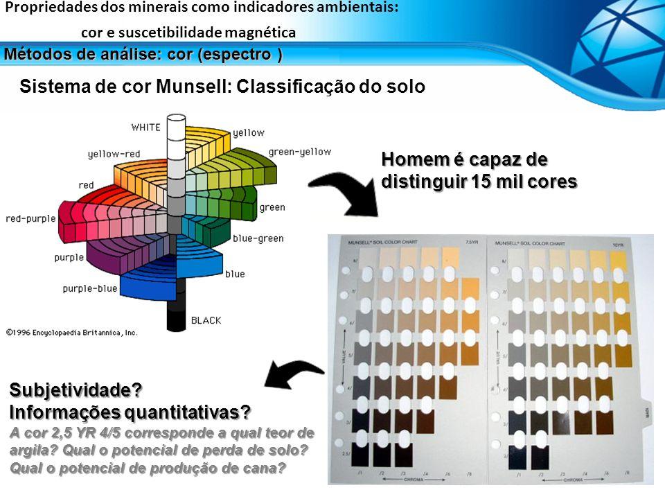 Sistema de cor Munsell: Classificação do solo Homem é capaz de distinguir 15 mil cores Subjetividade? Informações quantitativas? A cor 2,5 YR 4/5 corr