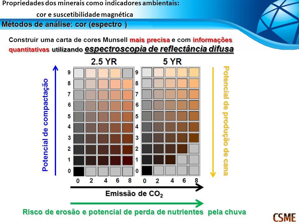 mais precisa informações quantitativas utilizando espectroscopia de reflectância difusa Construir uma carta de cores Munsell mais precisa e com inform