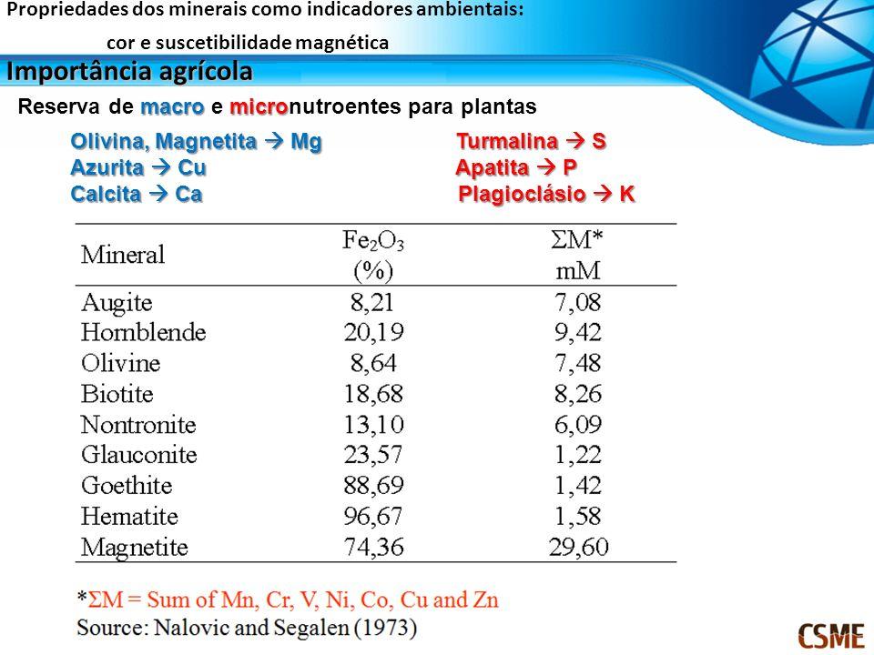 Importância agrícola Propriedades dos minerais como indicadores ambientais: cor e suscetibilidade magnética macromicro Reserva de macro e micronutroen
