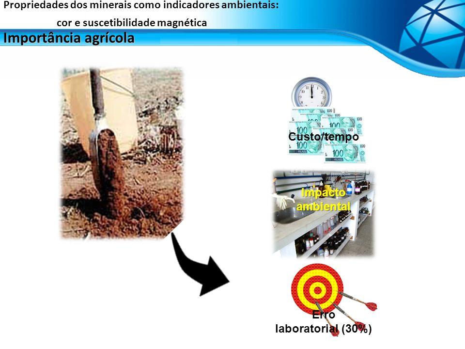 Importância agrícola Propriedades dos minerais como indicadores ambientais: cor e suscetibilidade magnética Custo/tempo Impacto ambiental Erro laborat