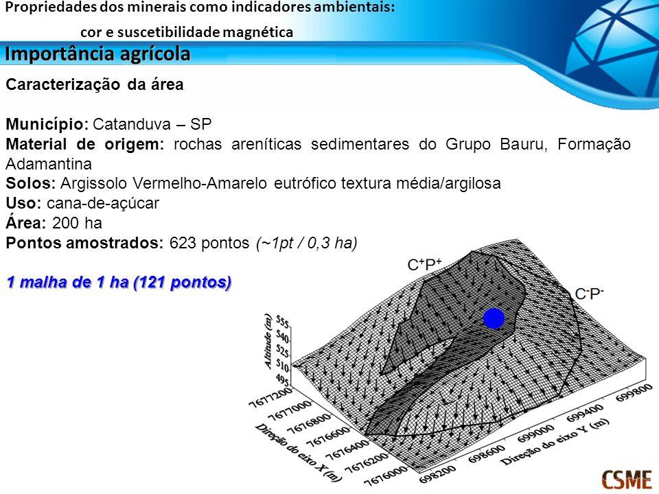 Caracterização da área Município: Catanduva – SP Material de origem: rochas areníticas sedimentares do Grupo Bauru, Formação Adamantina Solos: Argisso
