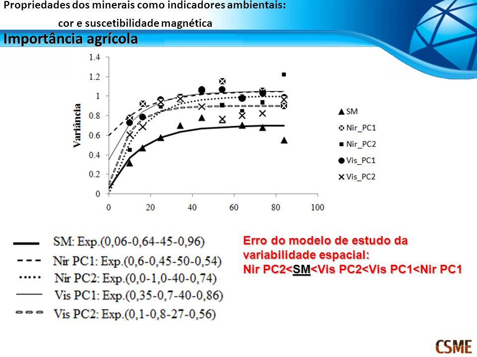 Erro do modelo de estudo da variabilidade espacial: Nir PC2<SM<Vis PC2<Vis PC1<Nir PC1 Importância agrícola Propriedades dos minerais como indicadores