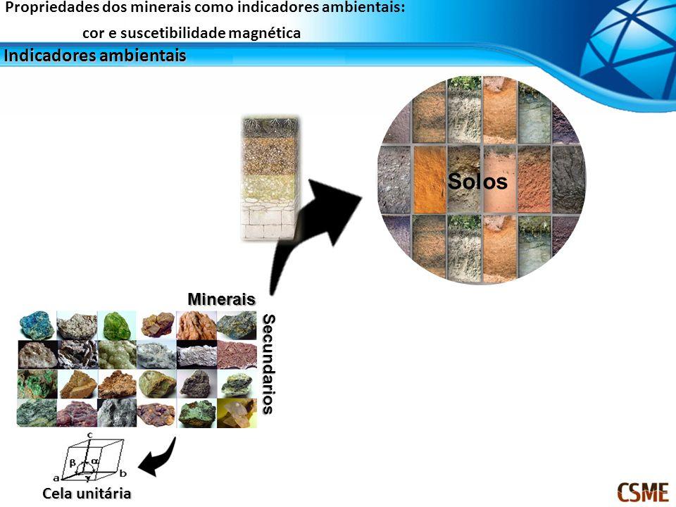 Propriedades dos minerais como indicadores ambientais: cor e suscetibilidade magnética Propriedades do minerais: cor Pigmentação do solo Efeito da pigmentação dos principais óxidos de ferro (goethita, hematita, magnetita) e uma esmectita graças à sua adição (g kg –1 ) em uma matriz de caulinita